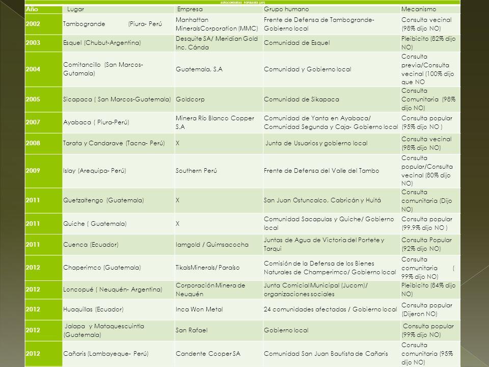 AUTOCONSULTAS POPULARES (AP) Año Lugar EmpresaGrupo humanoMecanismo 2002 Tambogrande (Piura- Perú Manhattan MineralsCorporation (MMC) Frente de Defens