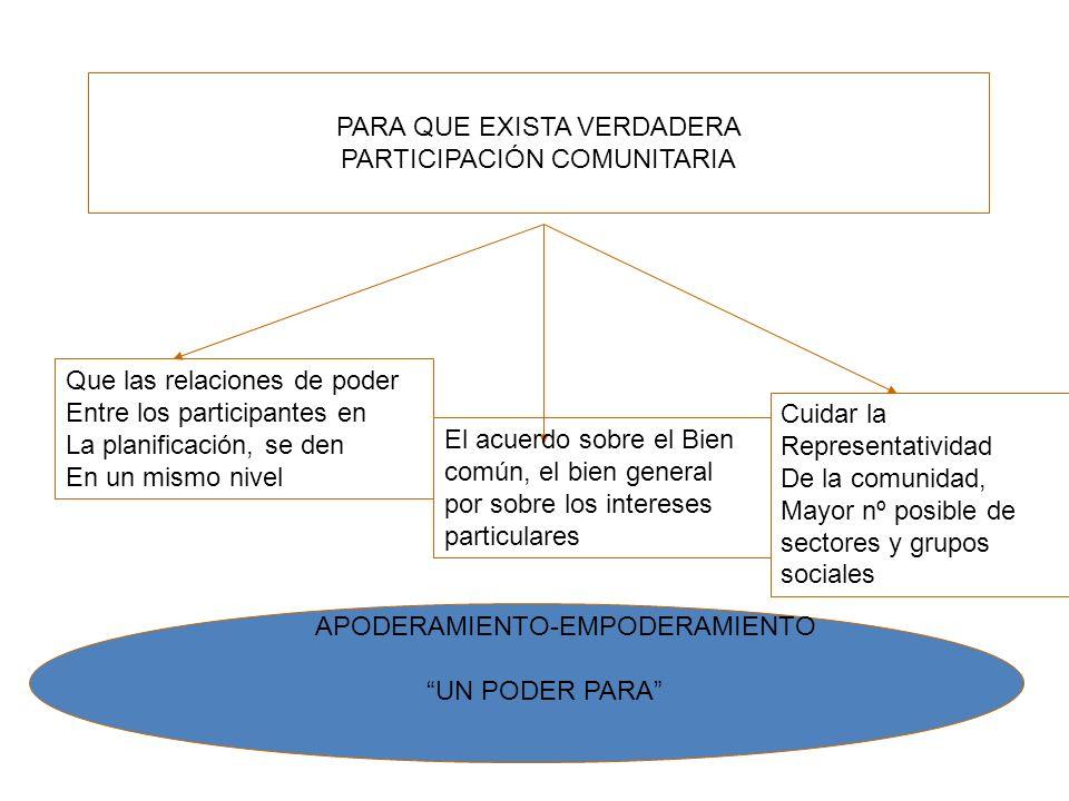 PARA QUE EXISTA VERDADERA PARTICIPACIÓN COMUNITARIA Que las relaciones de poder Entre los participantes en La planificación, se den En un mismo nivel