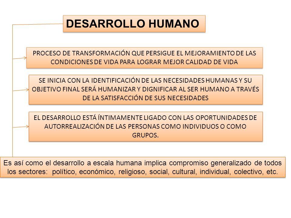 DESARROLLO HUMANO PROCESO DE TRANSFORMACIÓN QUE PERSIGUE EL MEJORAMIENTO DE LAS CONDICIONES DE VIDA PARA LOGRAR MEJOR CALIDAD DE VIDA PROCESO DE TRANS