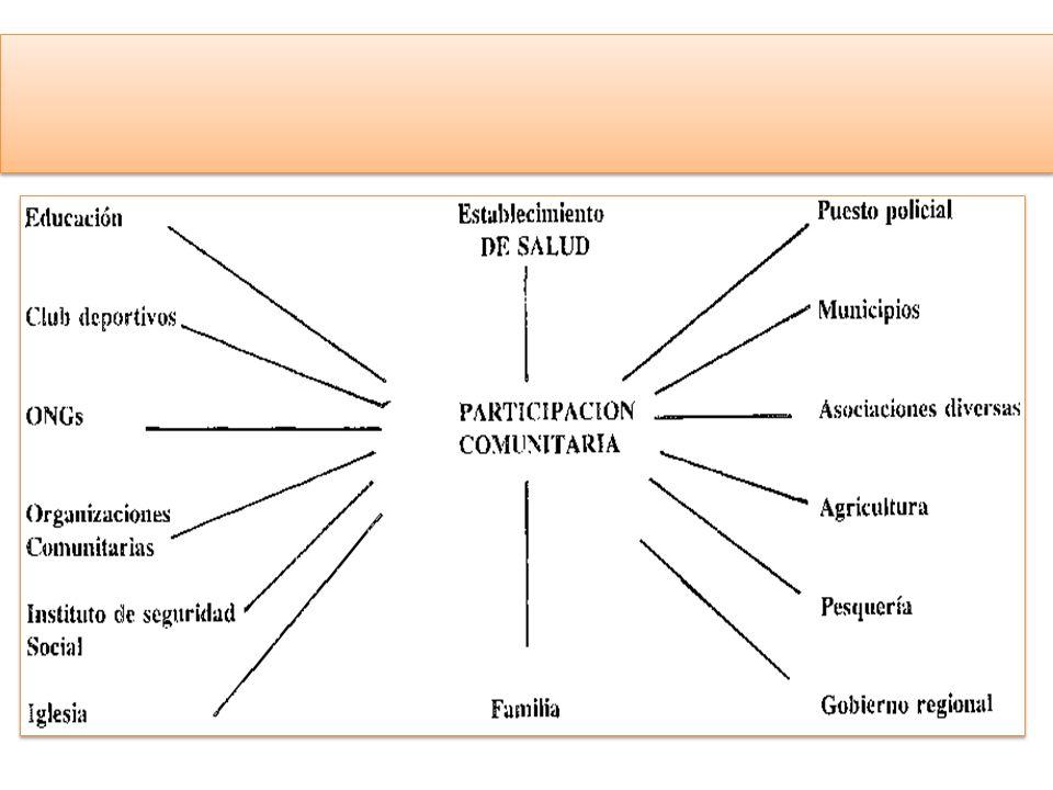 La participación comunitaria en salud, es la coordinación estrecha de la comunidad los líderes, las organizaciones, los sectores, instituciones formal