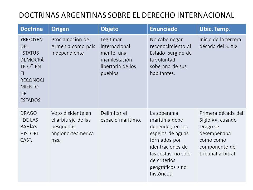 DOCTRINAS ARGENTINAS SOBRE EL DERECHO INTERNACIONAL DoctrinaOrigenObjetoEnunciadoUbic. Temp. YRIGOYEN DEL STATUS DEMOCRÁ TICO EN EL RECONOCI MIENTO DE