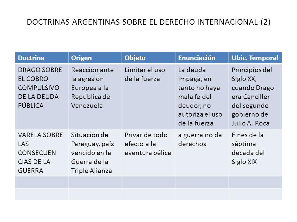 DOCTRINAS ARGENTINAS SOBRE EL DERECHO INTERNACIONAL (2) DoctrinaOrigenObjetoEnunciaciónUbic. Temporal DRAGO SOBRE EL COBRO COMPULSIVO DE LA DEUDA PÚBL