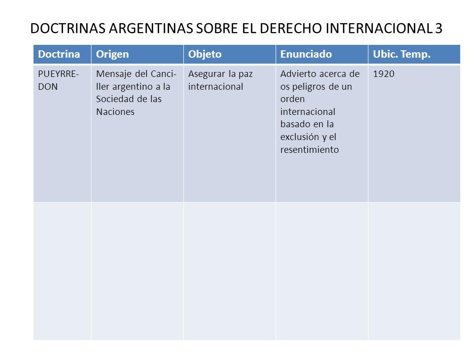 DOCTRINAS ARGENTINAS SOBRE EL DERECHO INTERNACIONAL 3 DoctrinaOrigenObjetoEnunciadoUbic. Temp. PUEYRRE- DON Mensaje del Canci- ller argentino a la Soc
