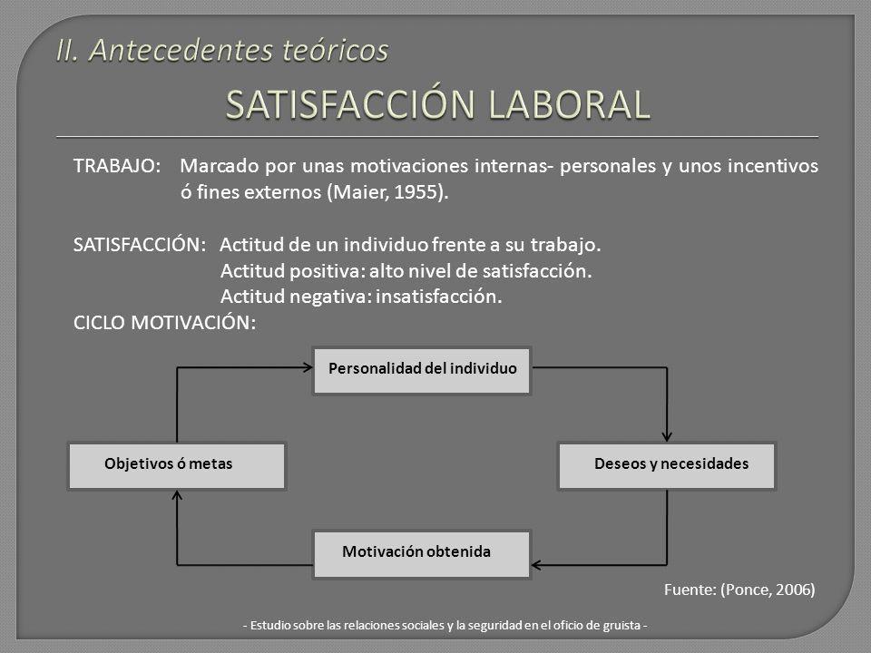 Fuente: (Ponce, 2006) Personalidad del individuo Deseos y necesidades Motivación obtenida Objetivos ó metas - Estudio sobre las relaciones sociales y