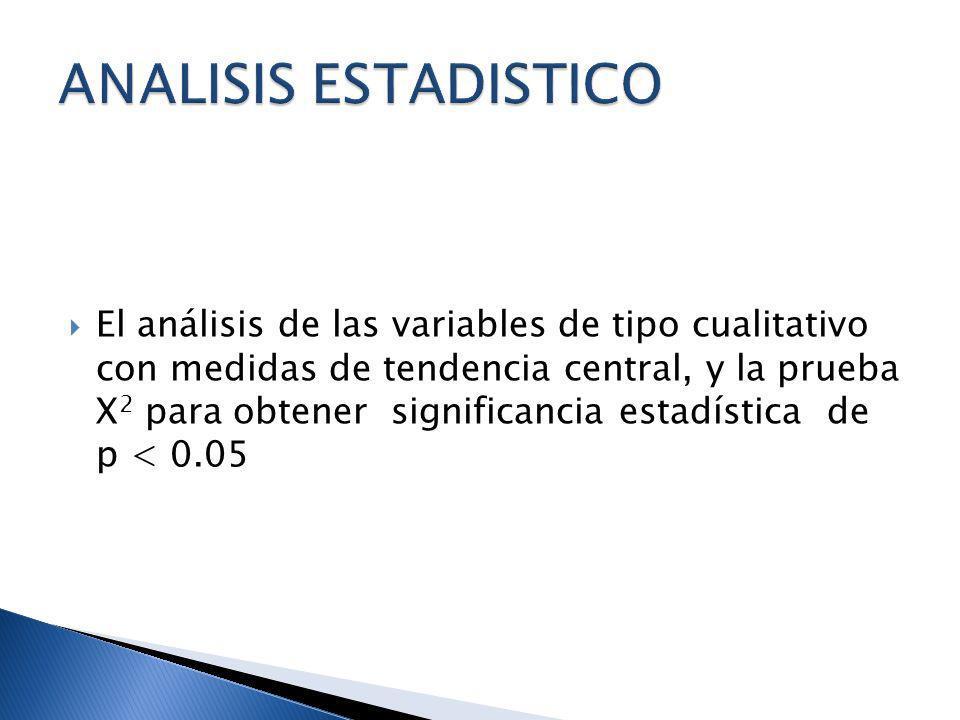 El análisis de las variables de tipo cualitativo con medidas de tendencia central, y la prueba X 2 para obtener significancia estadística de p < 0.05