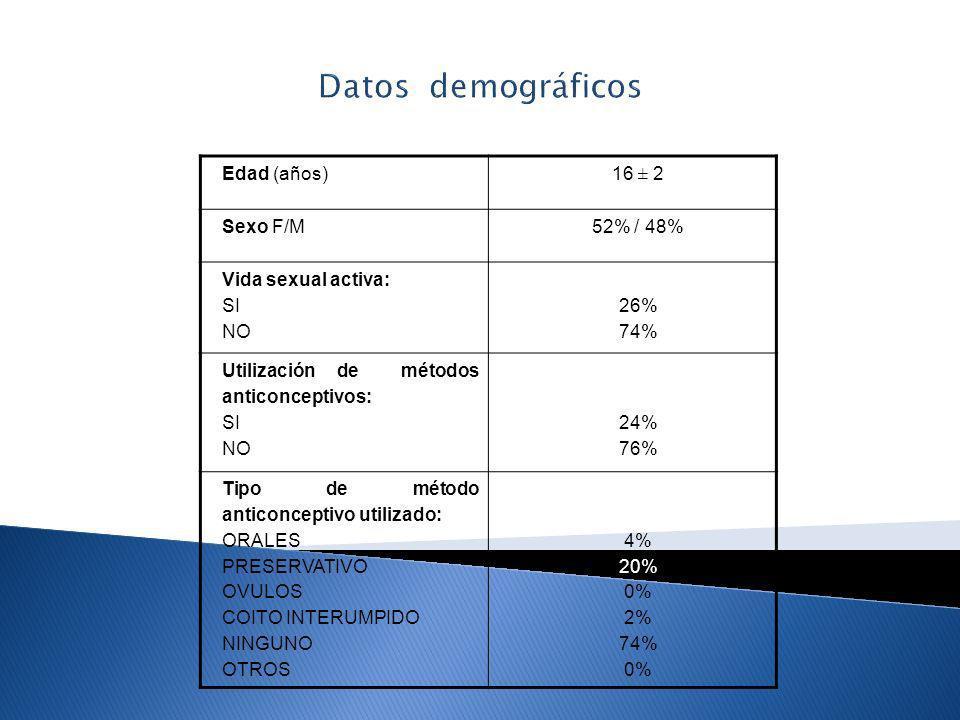 Datos demográficos Edad (años)16 ± 2 Sexo F/M52% / 48% Vida sexual activa: SI NO 26% 74% Utilización de métodos anticonceptivos: SI NO 24% 76% Tipo de