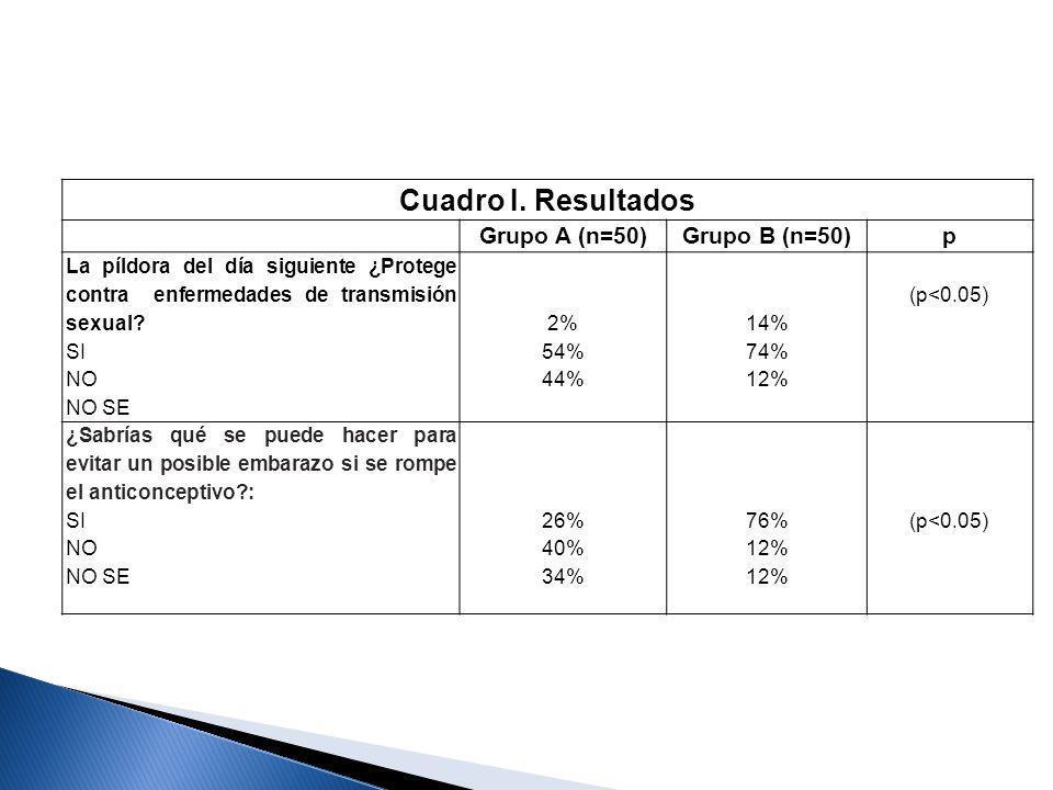 Cuadro I. Resultados Grupo A (n=50)Grupo B (n=50)p La píldora del día siguiente ¿Protege contra enfermedades de transmisión sexual? SI NO NO SE 2% 54%