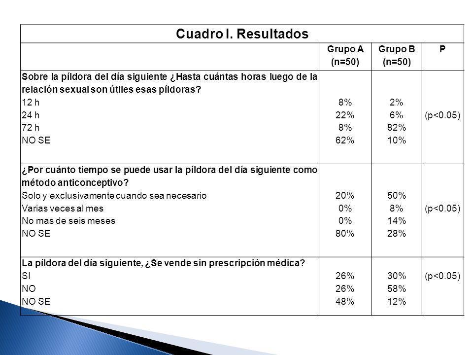 Cuadro I. Resultados Grupo A (n=50) Grupo B (n=50) P Sobre la píldora del día siguiente ¿Hasta cuántas horas luego de la relación sexual son útiles es