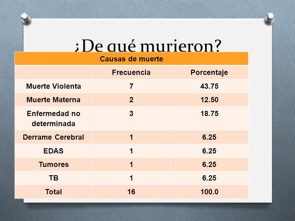 Deficiencia de talla en menores de cinco años en la Región de los Altos de Chiapas Evaluación de programas de nutrición, FAO, 2011.