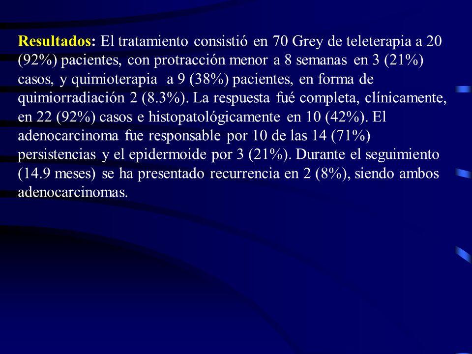 Resultados: El tratamiento consistió en 70 Grey de teleterapia a 20 (92%) pacientes, con protracción menor a 8 semanas en 3 (21%) casos, y quimioterap