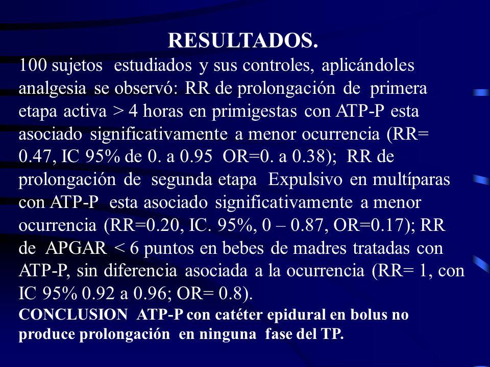 RESULTADOS. 100 sujetos estudiados y sus controles, aplicándoles analgesia se observó: RR de prolongación de primera etapa activa > 4 horas en primige