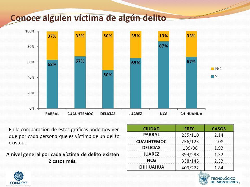 Conoce alguien víctima de algún delito CIUDADFREC.CASOS PARRAL 235/1102.14 CUAUHTEMOC256/1232.08 DELICIAS 189/981.93 JUAREZ 394/2981.32 NCG 338/1452.33 CHIHUAHUA 409/2221.84 En la comparación de estas gráficas podemos ver que por cada persona que es víctima de un delito existen: A nivel general por cada víctima de delito existen 2 casos más.