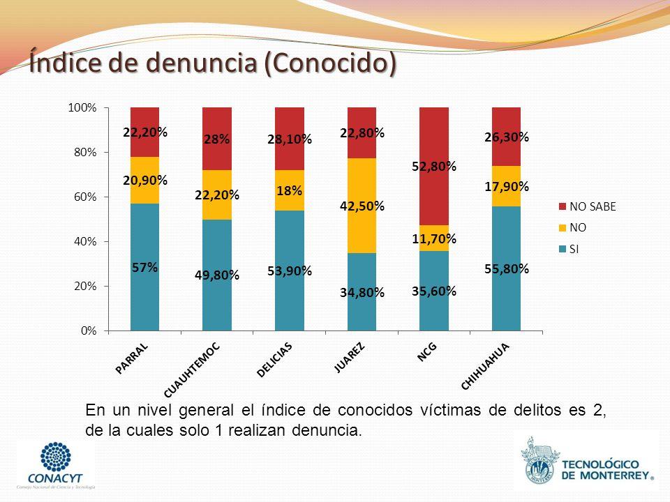 Índice de denuncia (Conocido) En un nivel general el índice de conocidos víctimas de delitos es 2, de la cuales solo 1 realizan denuncia.