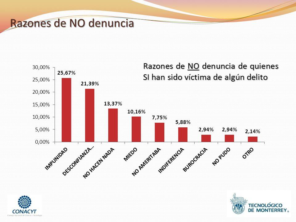 Razones de NO denuncia Razones de NO denuncia de quienes SI han sido víctima de algún delito