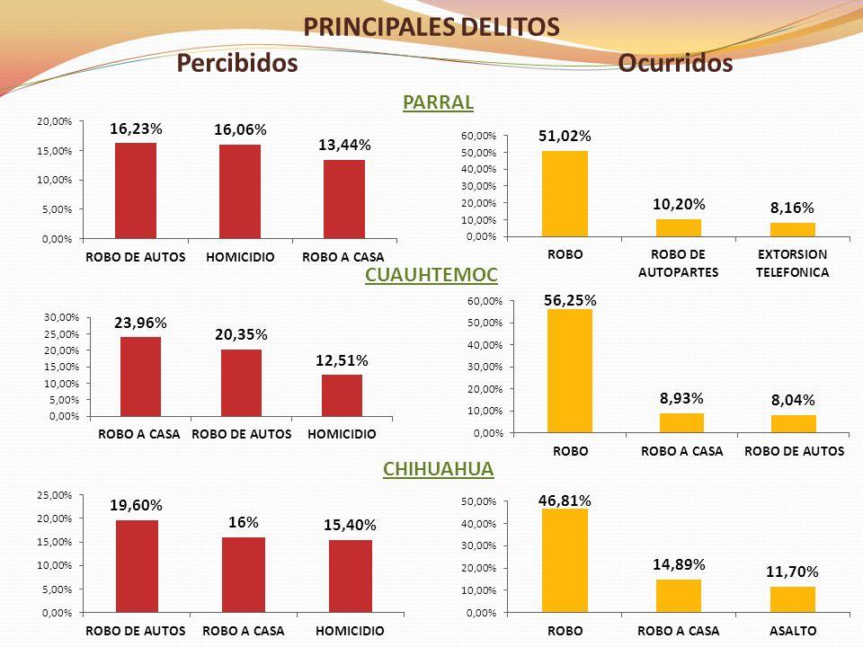 PRINCIPALES DELITOS PercibidosOcurridos CHIHUAHUA CUAUHTEMOC PARRAL