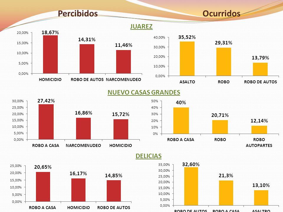 DELICIAS NUEVO CASAS GRANDES JUAREZ PercibidosOcurridos