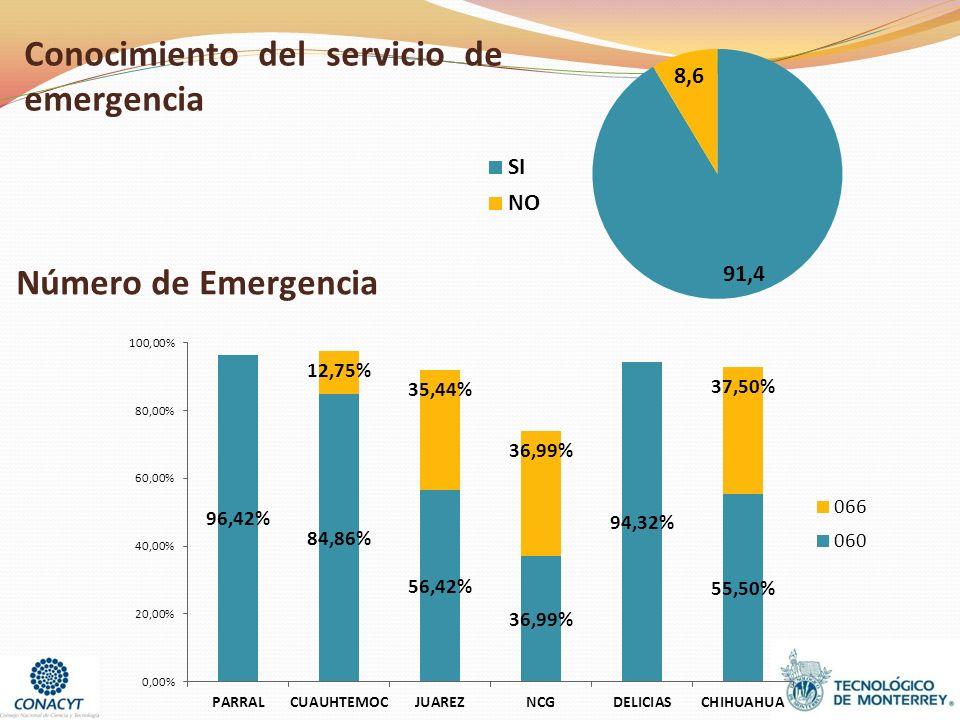 Conocimiento del servicio de emergencia Número de Emergencia