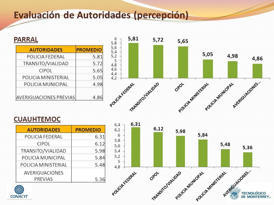 Evaluación de Autoridades (percepción) AUTORIDADESPROMEDIO POLICIA FEDERAL5.81 TRANSITO/VIALIDAD5.72 CIPOL5.65 POLICIA MINISTERIAL5.05 POLICIA MUNICIPAL4.98 AVERIGUACIONES PREVIAS4.86 PARRAL CUAUHTEMOC AUTORIDADESPROMEDIO POLICIA FEDERAL6.31 CIPOL6.12 TRANSITO/VIALIDAD5.98 POLICIA MUNICIPAL5.84 POLICIA MINISTERIAL5.48 AVERIGUACIONES PREVIAS5.36