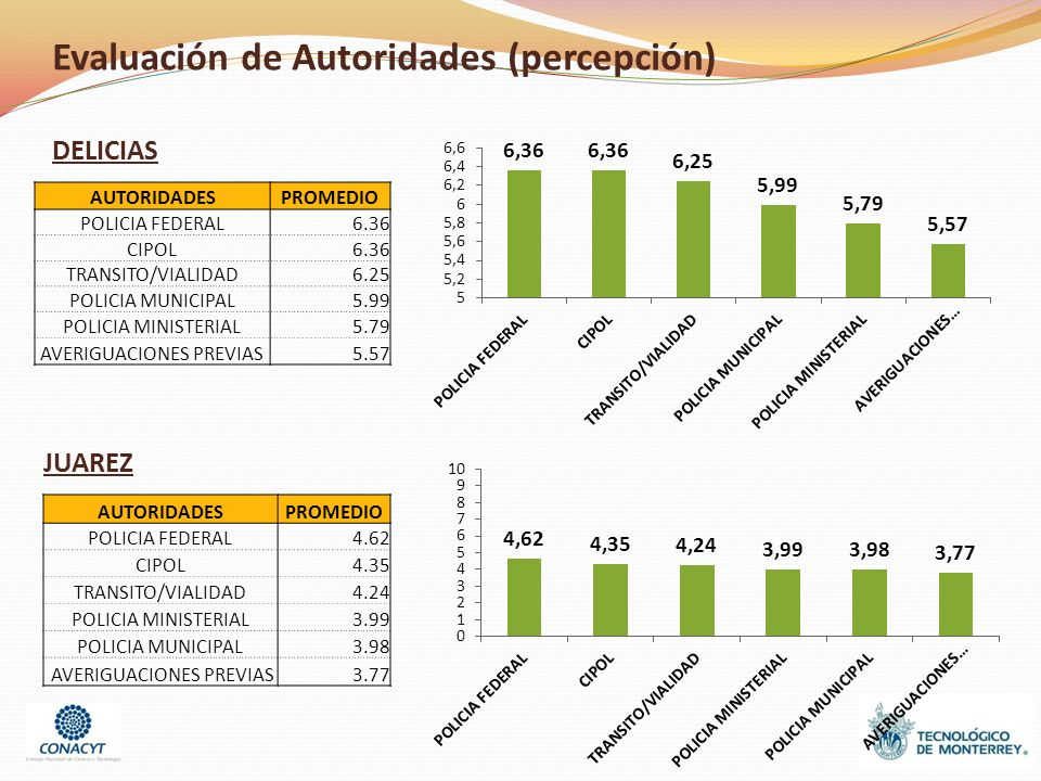 Evaluación de Autoridades (percepción) DELICIAS AUTORIDADESPROMEDIO POLICIA FEDERAL6.36 CIPOL6.36 TRANSITO/VIALIDAD6.25 POLICIA MUNICIPAL5.99 POLICIA MINISTERIAL5.79 AVERIGUACIONES PREVIAS5.57 JUAREZ AUTORIDADESPROMEDIO POLICIA FEDERAL4.62 CIPOL4.35 TRANSITO/VIALIDAD4.24 POLICIA MINISTERIAL3.99 POLICIA MUNICIPAL3.98 AVERIGUACIONES PREVIAS3.77