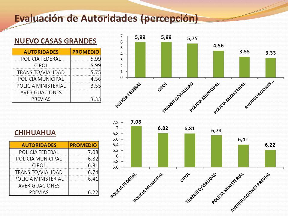 NUEVO CASAS GRANDES CHIHUAHUA Evaluación de Autoridades (percepción) AUTORIDADESPROMEDIO POLICIA FEDERAL7.08 POLICIA MUNICIPAL6.82 CIPOL6.81 TRANSITO/VIALIDAD6.74 POLICIA MINISTERIAL6.41 AVERIGUACIONES PREVIAS6.22 AUTORIDADESPROMEDIO POLICIA FEDERAL5.99 CIPOL5.99 TRANSITO/VIALIDAD5.75 POLICIA MUNICIPAL4.56 POLICIA MINISTERIAL3.55 AVERIGUACIONES PREVIAS3.33