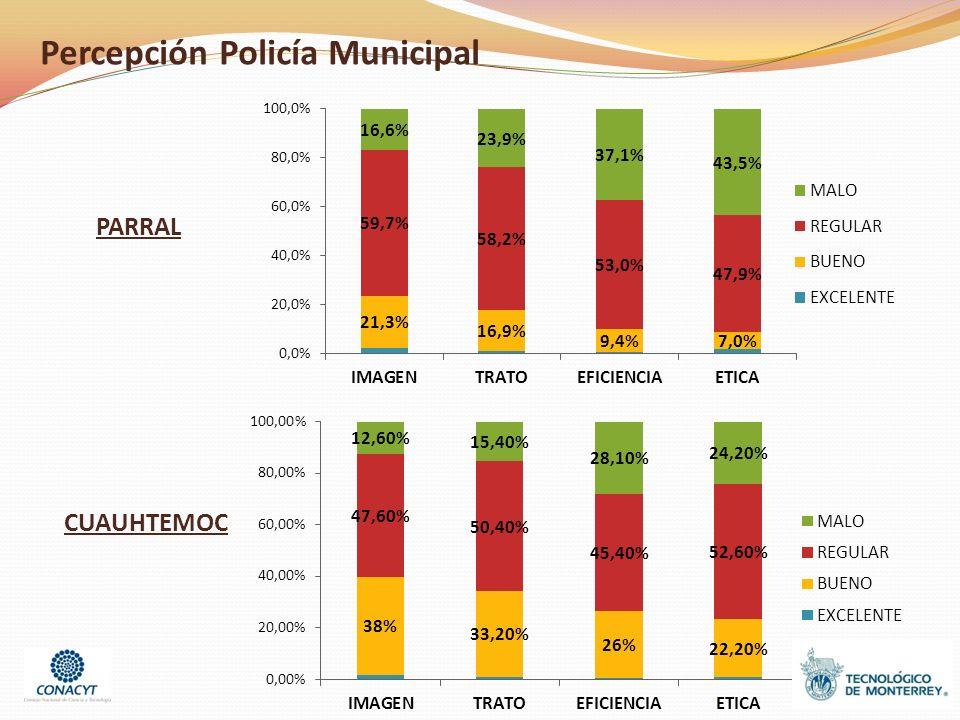 Percepción Policía Municipal PARRAL CUAUHTEMOC