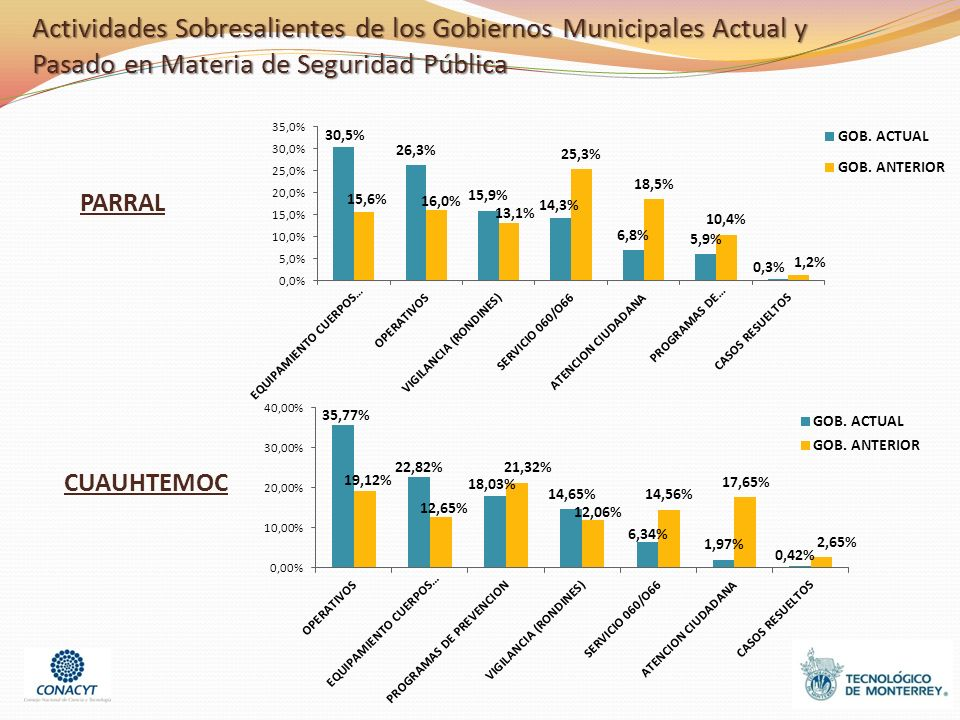 Actividades Sobresalientes de los Gobiernos Municipales Actual y Pasado en Materia de Seguridad Pública PARRAL CUAUHTEMOC