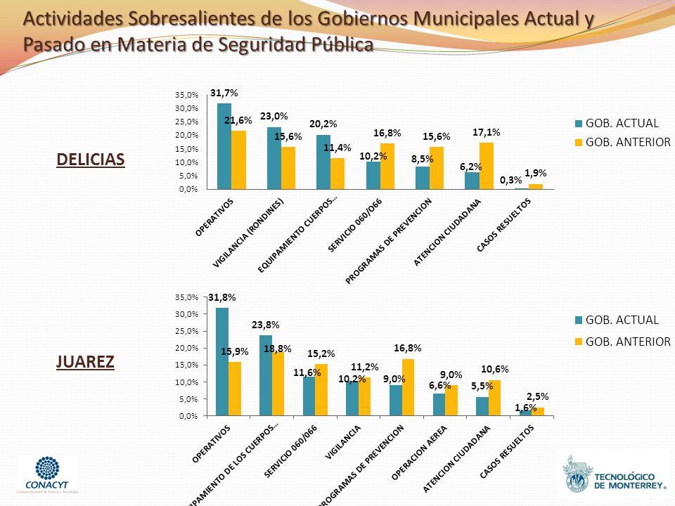 DELICIAS JUAREZ Actividades Sobresalientes de los Gobiernos Municipales Actual y Pasado en Materia de Seguridad Pública