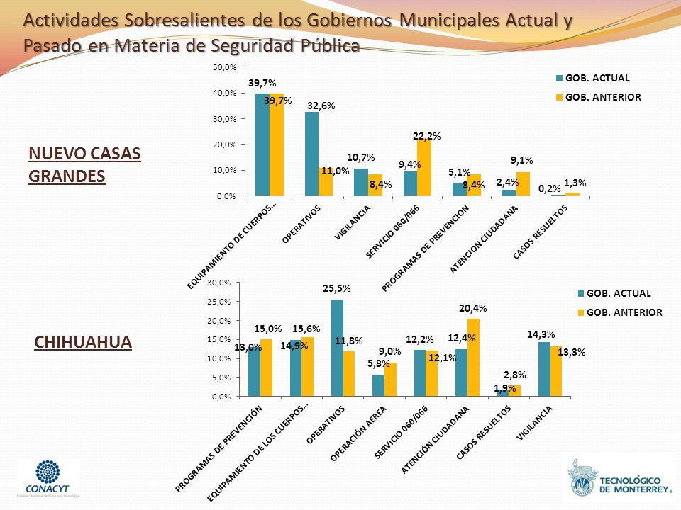NUEVO CASAS GRANDES CHIHUAHUA Actividades Sobresalientes de los Gobiernos Municipales Actual y Pasado en Materia de Seguridad Pública