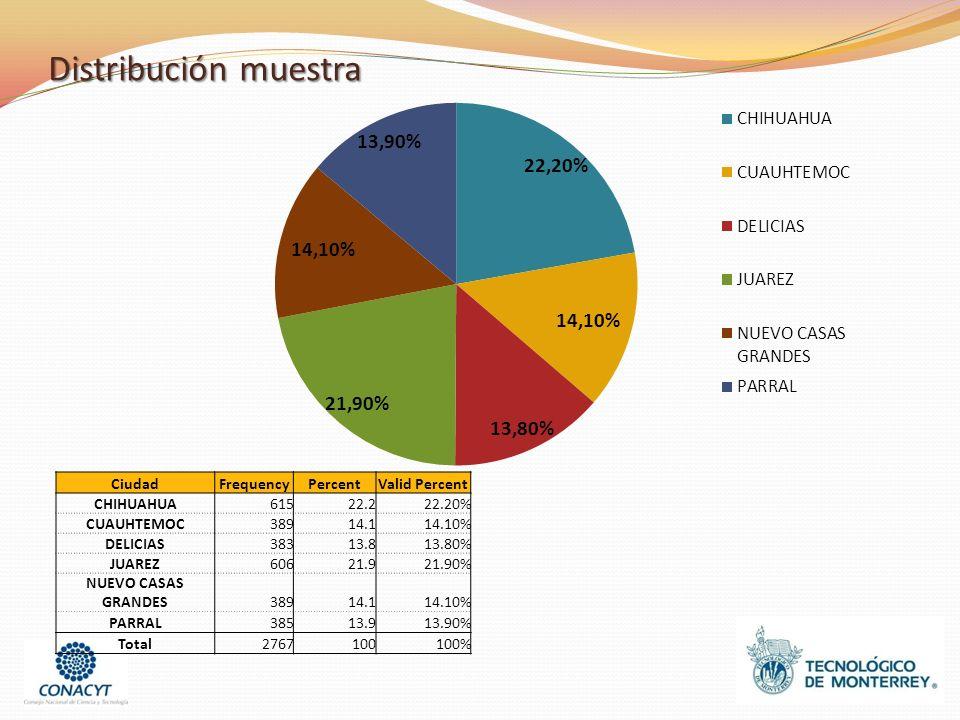 Percepción Policía Municipal NUEVO CASAS GRANDES CHIHUAHUA