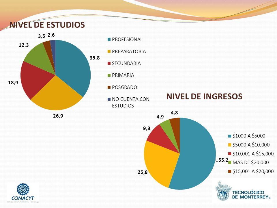 NIVEL DE ESTUDIOS NIVEL DE INGRESOS