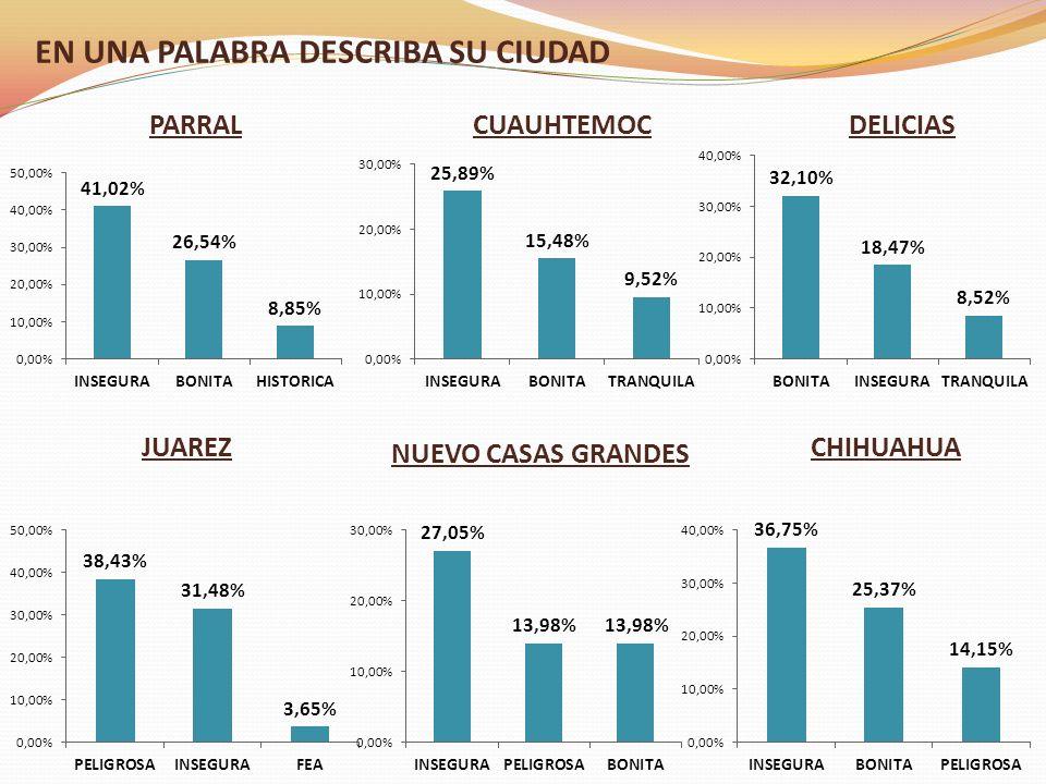 EN UNA PALABRA DESCRIBA SU CIUDAD PARRALCUAUHTEMOCDELICIAS JUAREZ NUEVO CASAS GRANDES CHIHUAHUA
