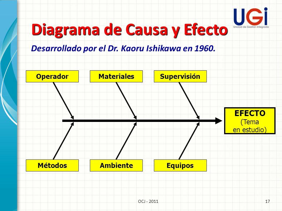 17OCJ - 2011 Diagrama de Causa y Efecto Desarrollado por el Dr. Kaoru Ishikawa en 1960. EFECTO (Tema en estudio) OperadorMaterialesSupervisión Métodos