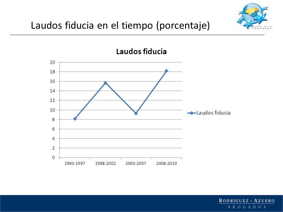 Laudos fiducia en el tiempo (porcentaje)