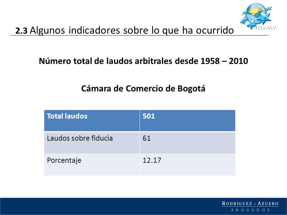 Número total de laudos arbitrales desde 1958 – 2010 Cámara de Comercio de Bogotá Total laudos501 Laudos sobre fiducia61 Porcentaje12.17 2.3 Algunos in