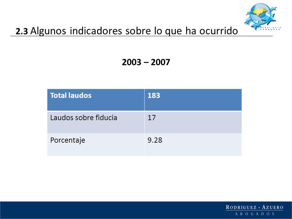 2003 – 2007 Total laudos183 Laudos sobre fiducia17 Porcentaje9.28 2.3 Algunos indicadores sobre lo que ha ocurrido