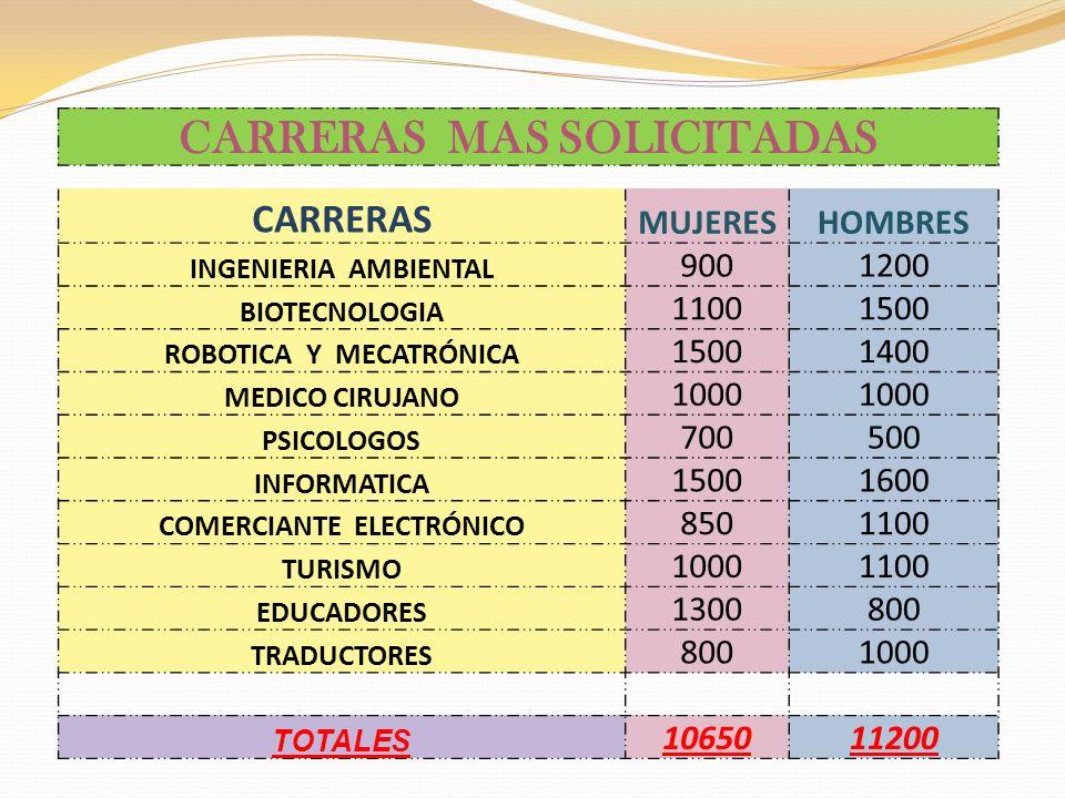 CARRERAS MAS SOLICITADAS CARRERAS MUJERESHOMBRES INGENIERIA AMBIENTAL 9001200 BIOTECNOLOGIA 11001500 ROBOTICA Y MECATRÓNICA 15001400 MEDICO CIRUJANO 1