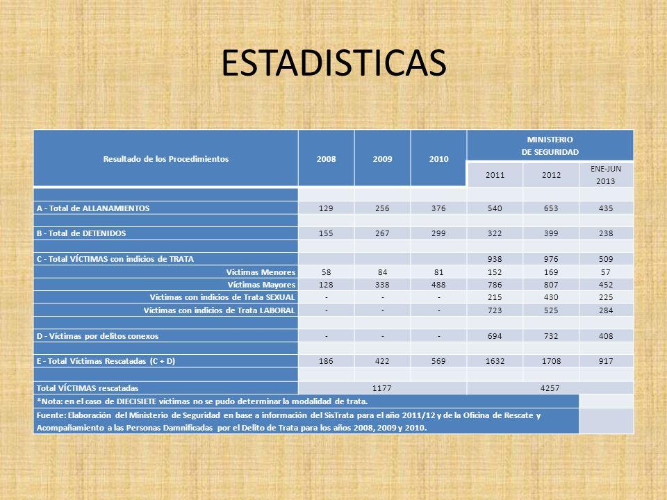 ESTADISTICAS Resultado de los Procedimientos200820092010 MINISTERIO DE SEGURIDAD 20112012 ENE-JUN 2013 A - Total de ALLANAMIENTOS129256376540653435 B