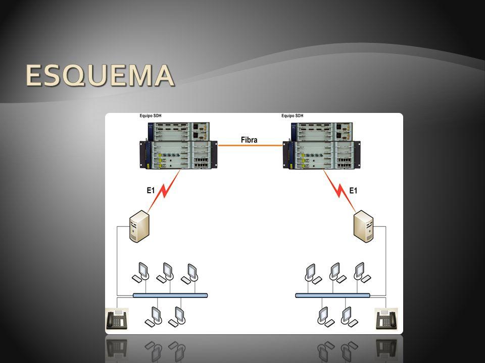 Procedimiento de implementación del proyecto Instalación del sistema operativo Centos Instalación de Asterisk con cada una de sus dependencias: Libpri Dahdilinux Dahditools AsteriskAddons Chan_ss7 Instalación de la tarjeta digital TE205P Implementación de cada uno de los archivos de configuración necesarios : sip.conf extensions.conf system.conf ss7.conf Configuración de los equipos SDH del laboratorio de Telecomunicaciones Etapa de pruebas de llamadas sobre enlace SDH