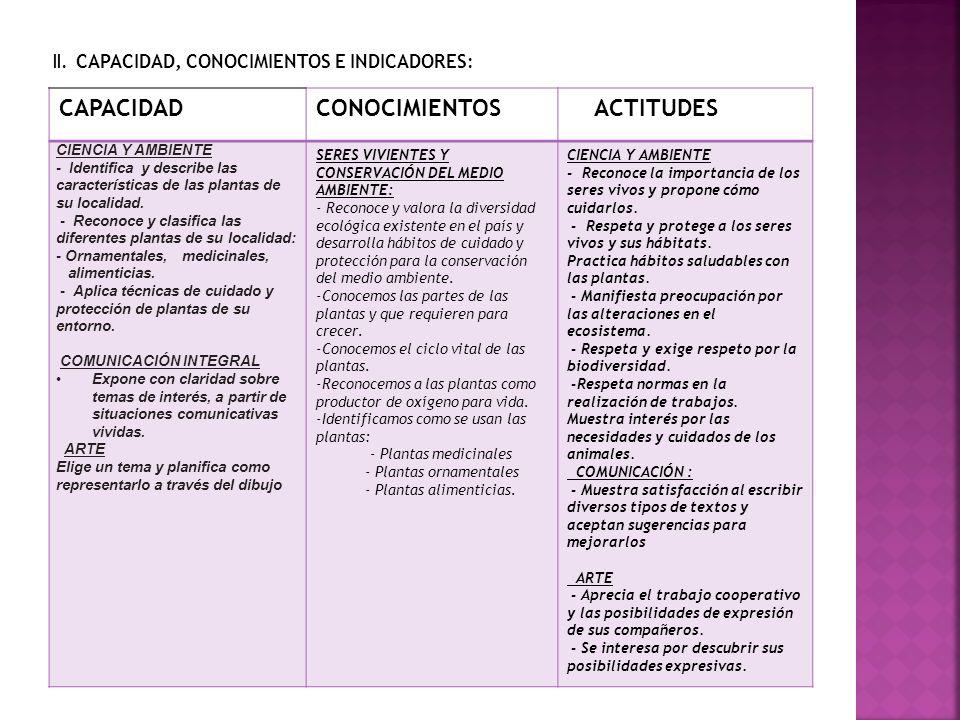 II. CAPACIDAD, CONOCIMIENTOS E INDICADORES: CAPACIDADCONOCIMIENTOS ACTITUDES CIENCIA Y AMBIENTE - Identifica y describe las características de las pla