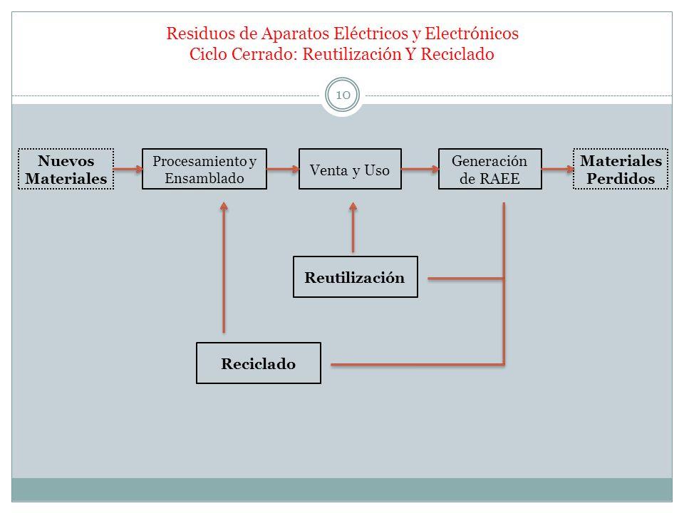 Residuos de Aparatos Eléctricos y Electrónicos Ciclo Cerrado: Reutilización Y Reciclado Nuevos Materiales Procesamiento y Ensamblado Venta y Uso Gener