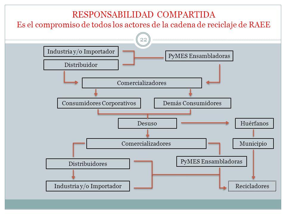 RESPONSABILIDAD COMPARTIDA Es el compromiso de todos los actores de la cadena de reciclaje de RAEE Industria y/o Importador Distribuidor PyMES Ensambl