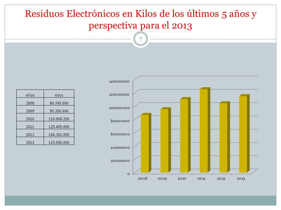 Residuos Electrónicos en Kilos de los últimos 5 años y perspectiva para el 2013 AñosKilos 200886.745.000 200995.350.600 2010110.608.200 2011125.405.00