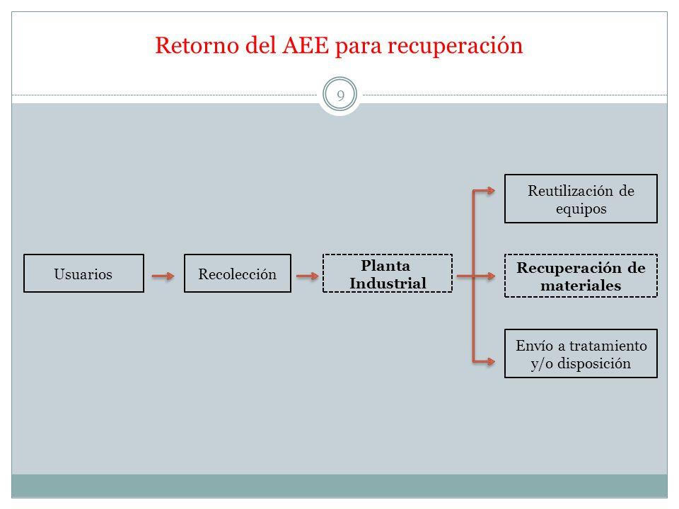 Retorno del AEE para recuperación 9 UsuariosRecolección Planta Industrial Reutilización de equipos Recuperación de materiales Envío a tratamiento y/o