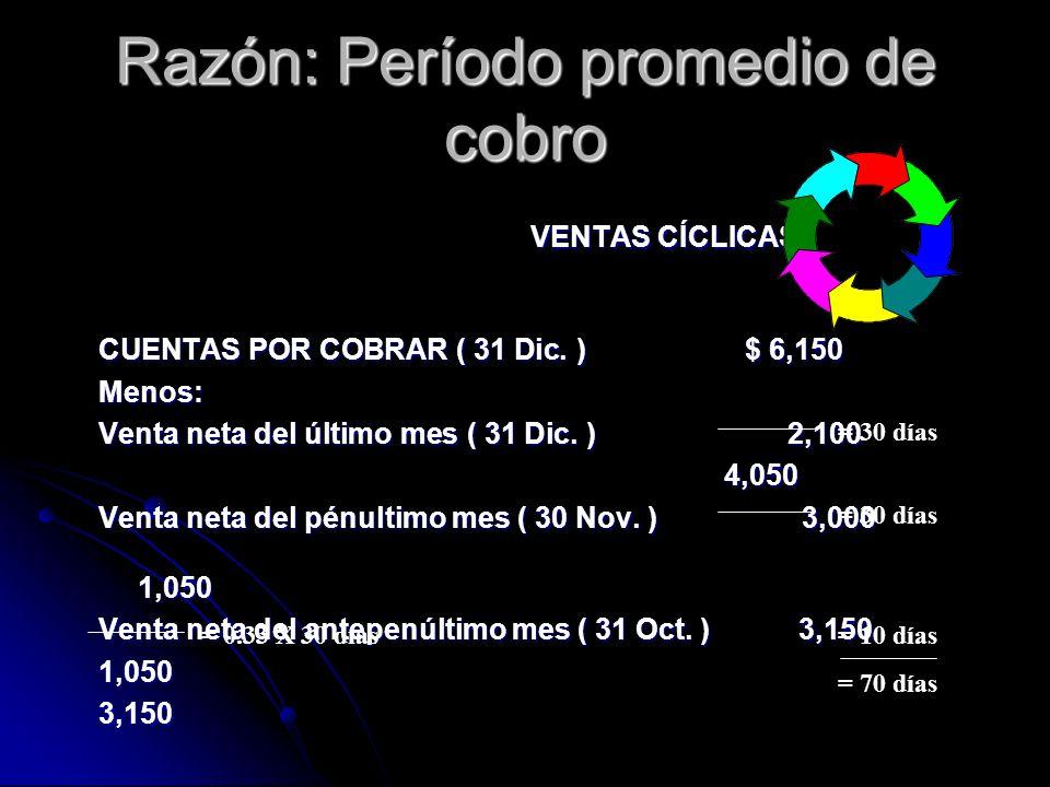Razón: Período promedio de cobro VENTAS CÍCLICAS CUENTAS POR COBRAR ( 31 Dic. ) $ 6,150 Menos: Venta neta del último mes ( 31 Dic. ) 2,100 4,050 4,050