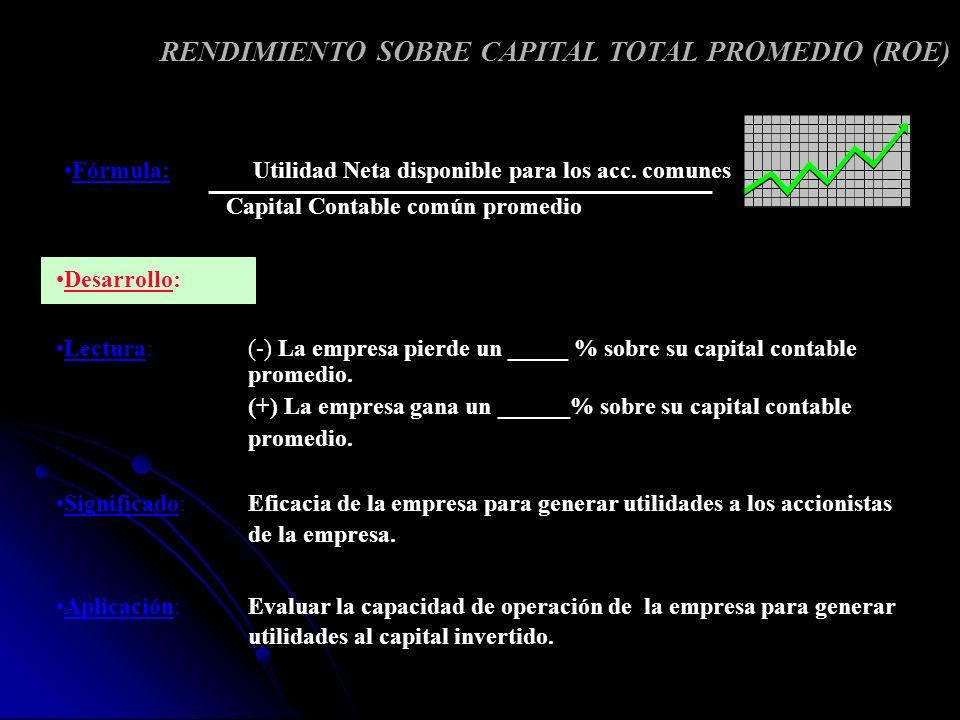 RENDIMIENTO SOBRE CAPITAL TOTAL PROMEDIO (ROE) Desarrollo: Lectura: (-) La empresa pierde un _____ % sobre su capital contable promedio. (+) La empres