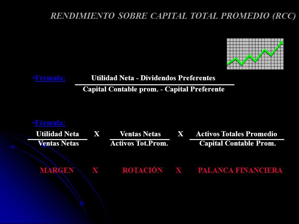 RENDIMIENTO SOBRE CAPITAL TOTAL PROMEDIO (RCC) Fórmula: Utilidad Neta - Dividendos Preferentes Capital Contable prom. - Capital Preferente Fórmula: Ut