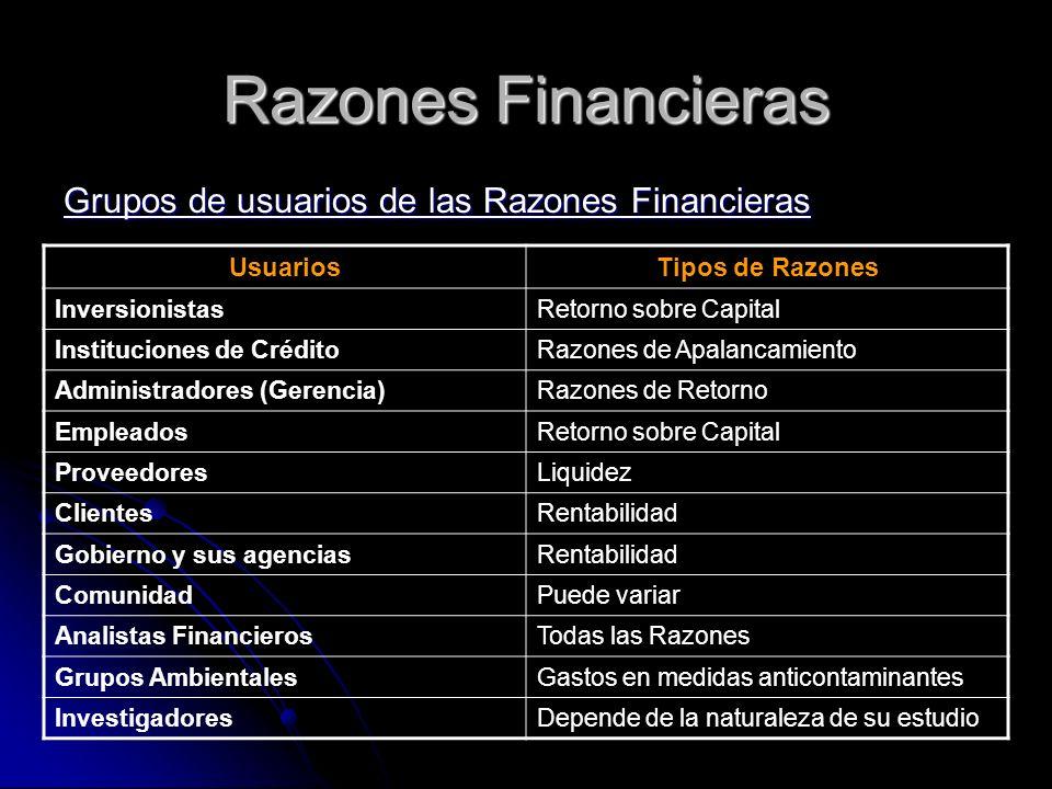 Razones Financieras Grupos de usuarios de las Razones Financieras UsuariosTipos de Razones InversionistasRetorno sobre Capital Instituciones de Crédit