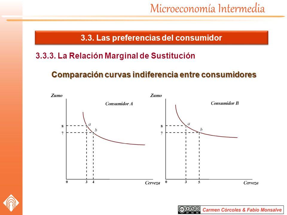 3.3. Las preferencias del consumidor 3.3.3. La Relación Marginal de Sustitución Comparación curvas indiferencia entre consumidores