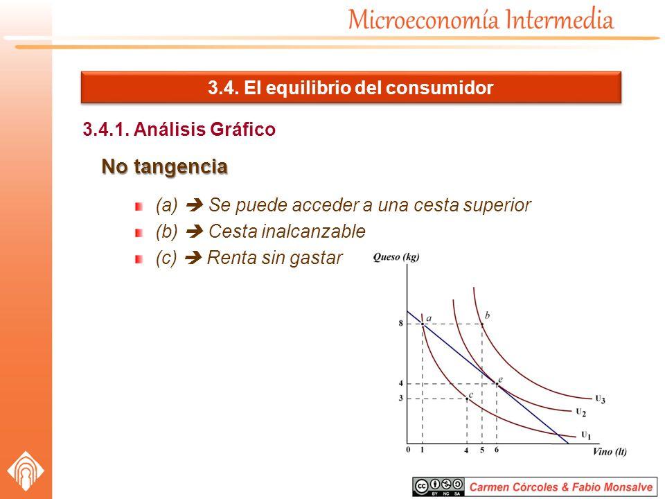 3.4. El equilibrio del consumidor 3.4.1. Análisis Gráfico No tangencia (a) Se puede acceder a una cesta superior (b) Cesta inalcanzable (c) Renta sin
