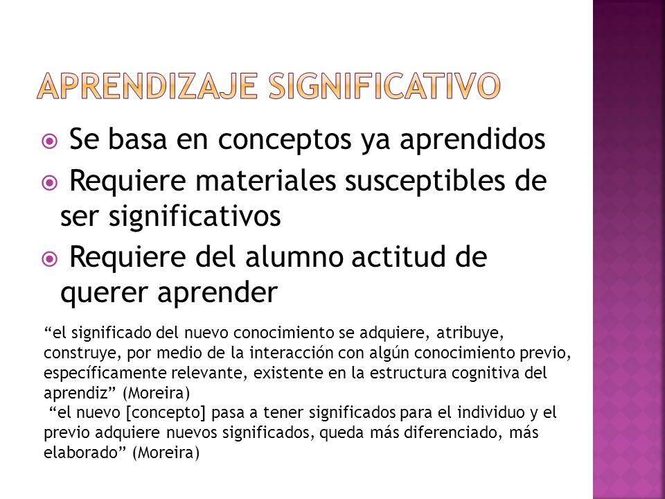 Se basa en conceptos ya aprendidos Requiere materiales susceptibles de ser significativos Requiere del alumno actitud de querer aprender el significad